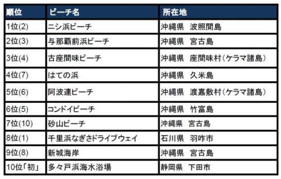 日本のベストビーチ トップ10