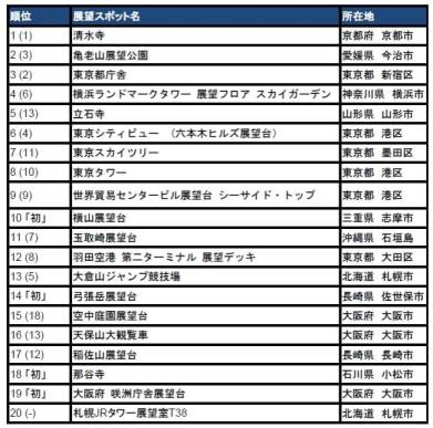 旅好きが選ぶ!日本の展望スポット2017