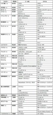お花見ビアフェスティバル in 東京スカイツリータウン®