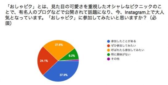 【おしゃピク】に参加してみたい人は約52%!