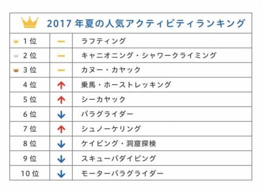 2017年夏の人気アクティビティランキング