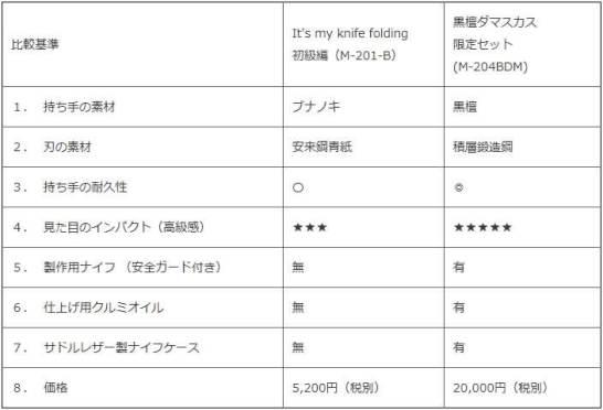 従来の商品(M-201B)と限定セット(M-204BDM)の違い