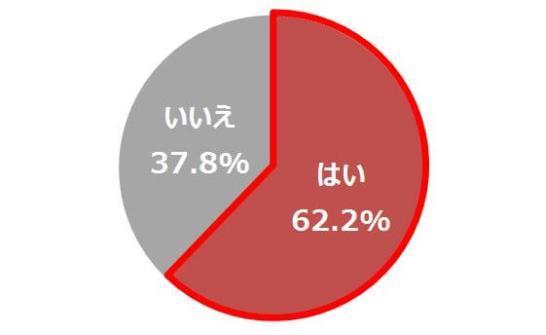 【グラフ1】テレビやネットを見るよりリアルな体験がしたい n=1,038