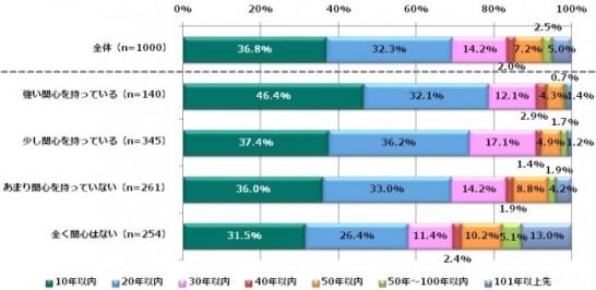 将来的にレベル5の完全自動運転車が日本で市販されると仮定した場合、それは何年後になると思いますか。