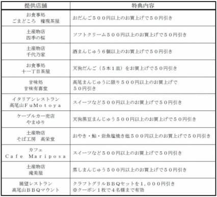 高尾山スイーツ&BBQクーポン内容