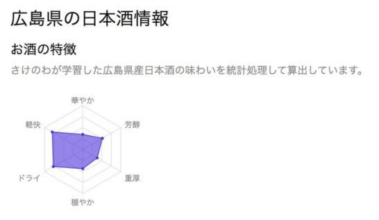 例)広島県の日本酒情報