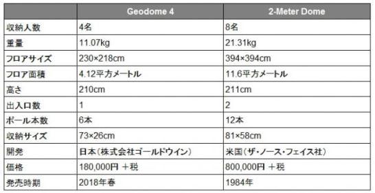 ザ・ノース・フェイス Geodome 4(ジオドーム 4)