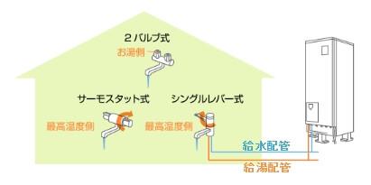 エコキュートの凍結防止