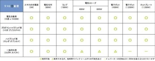 テスト1の結果表(車種やバッテリーの充電状態・経年劣化等により、今回の結果と異なる場合があります)