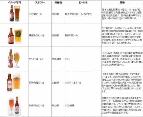 桜ビール5種