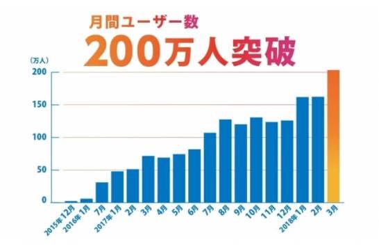 「格安移動」月間ユーザー数200万人を突破!