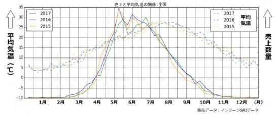 ハエ蚊用の売上と気温変化の関係図(イメージ