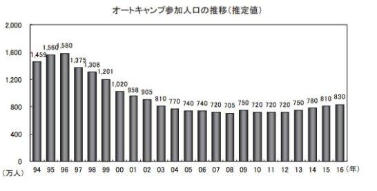 オートキャンプ人口の推移(出典:オートキャンプ白書2017)