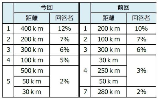 電気自動車1回充電あたりの航続距離(回答)