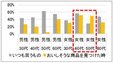 ○パスタソース購入時のポイント (当社調べ n=1,000)