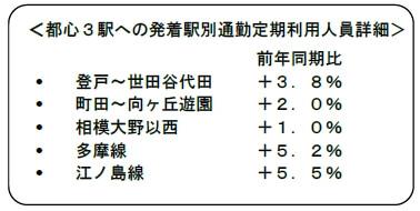 都心3駅への発着駅別通勤定期利用人員詳細