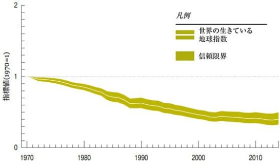 図1 世界の「生きている地球指数」:1970~2014」 世界各地で観測した4,500種、16,704の個体群は、平均で60%減少した。