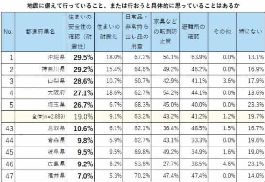地震対策「日常品・非常持ち出し品の用意」63.2%、「耐震性の確認」については19.0%に