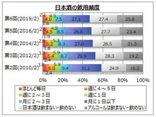 日本酒の飲用頻度