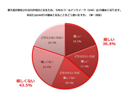 GWの10連休「嬉しい」19.1%、「どちらかといえば嬉しい」17.3%