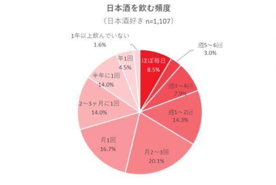 日本酒好きに関する参考調査 ~頻度・飲み方~