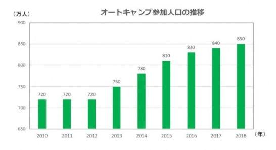 オートキャンプ参加人口6年連続で前年増