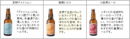 鈴廣かまぼこの里 箱根ビール祭り