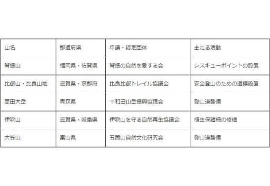 2019年度の日本山岳遺産の認定地と認定団体 - インプレスホールディングス