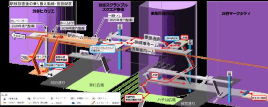 供用開始時点の乗り換え動線及び新駅舎設備