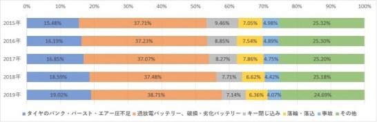 ロードサービス救援要請(全国)の構成比の推移
