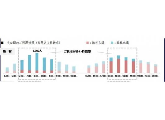 5月21日時点 ラッシュ時間帯ご利用状況(一部抜粋)- 小田急電鉄