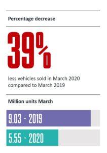 2020年3月世界新車販売台数速報