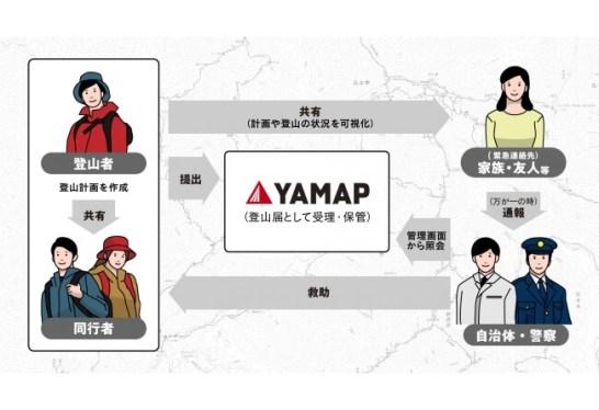 【長野県内の山域限定】YAMAPで作成した「登山計画」が、正式な「登山届」としてそのまま受理されるようになります