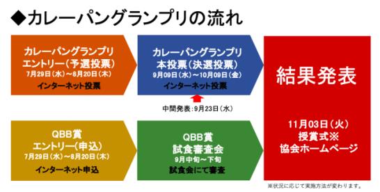 2020年のカレーパン日本一決定戦開催のお知らせ