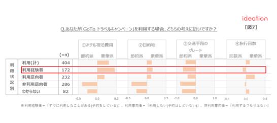 【図7】「GoToトラベルキャンペーン」利用にあたっての考え方