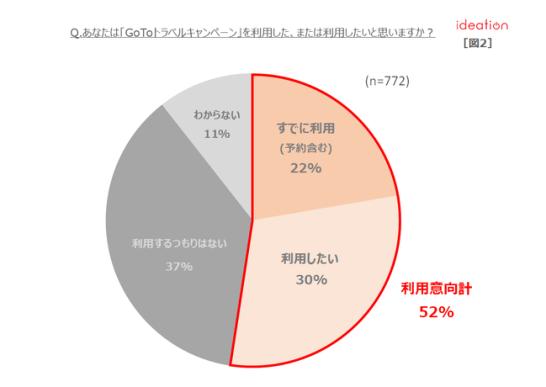 【図2】「GoToトラベルキャンペーン」利用意向