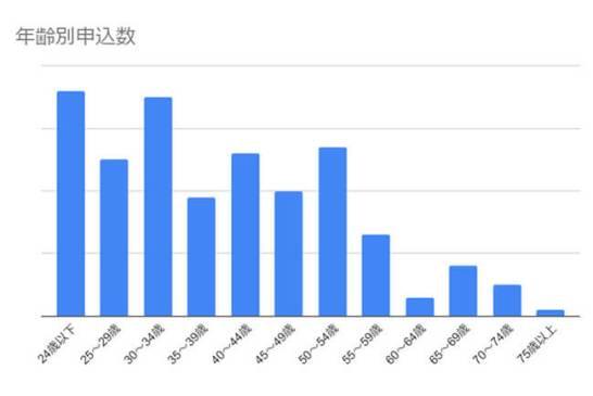 MOTAカーリース2020年11月申込状況