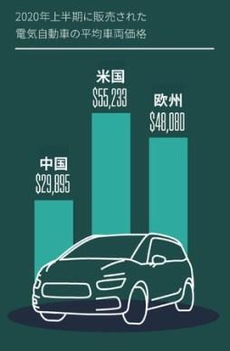 2020年上半期に販売された車両の価格