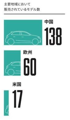 主要地域で販売されているモデル数