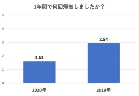 2020年と2019年以前の1年間の帰省回数は何回ですか?