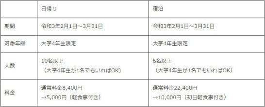 無人島卒業旅行応援キャンペーン実施中!