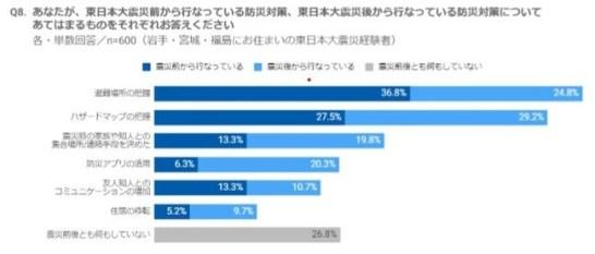東日本大震災前後で行った防災対策 多いのは「避難所とハザードマップの把握」