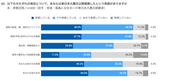 約5割が景気や雇用などについて復興を実感していない