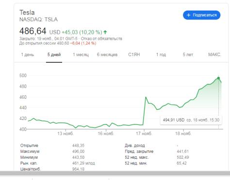 Tesla акции ноябрь 2020