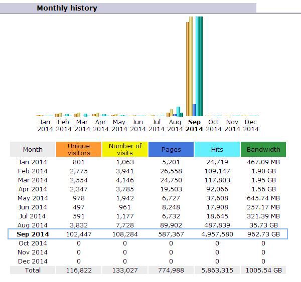 e-cloudy monthly traffic crashes NAMECHEAP hosting servers