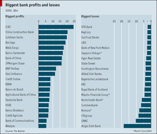 Slikovni rezultat za world biggest banks