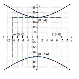 Which is a focus of the hyperbola shown? (0, −26) (0, −24