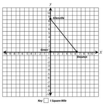 Jason drew a scale map on a coordinate grid to show the