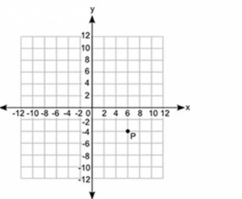 Point P is plotted on the coordinate grid. If point S is