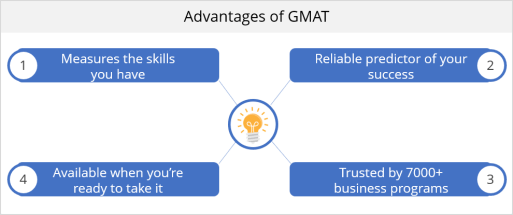Advantages of GMAT | Scope of GMAT | how important is gmat l